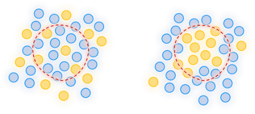 左面的糖豆摇匀了,右面的糖豆没有摇匀,红色代表我们的「勺子」。虽然蓝色和黄色糖豆的数量是一样的,但是从左面挖出的一勺和从右面挖出的一勺,对于总体的代表性是不一样的。